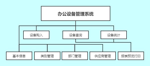 数据库的课程设计,办公设备管理系统